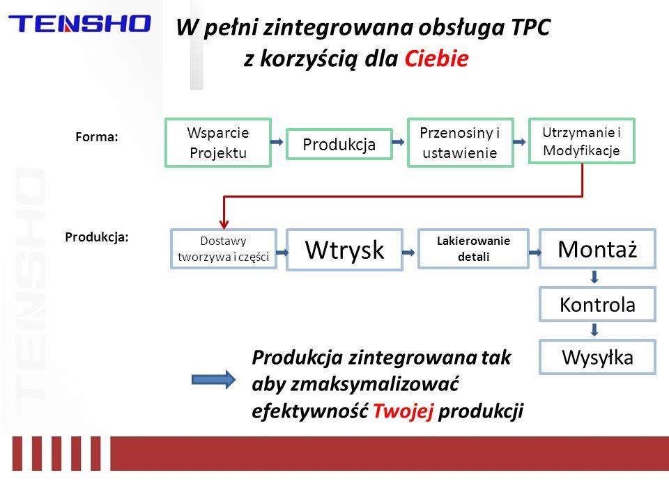 W pełni zintegrowana obsługa TPC z korzyścią dla Ciebie