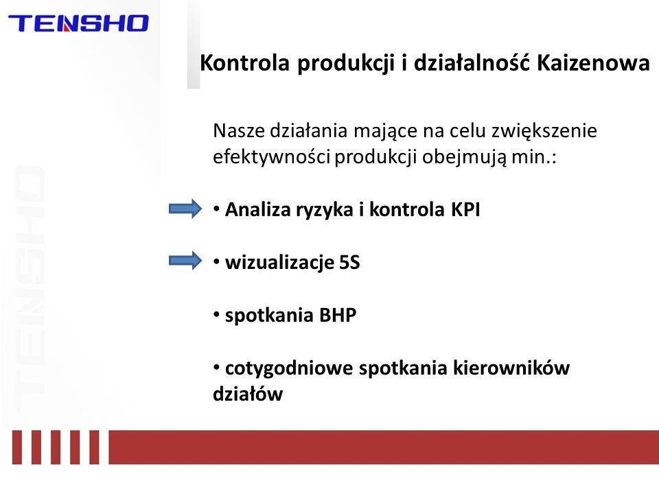 Kontrola produkcji i działalność Kaizenowa