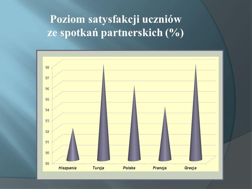 Poziom satysfakcji uczniów ze spotkań partnerskich (%)
