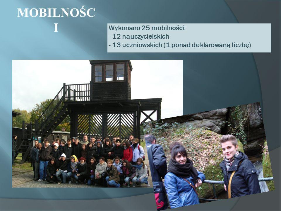 MOBILNOŚCI Wykonano 25 mobilności: - 12 nauczycielskich - 13 uczniowskich (1 ponad deklarowaną liczbę)