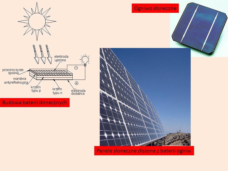Ogniwo słoneczne Budowa baterii słonecznych Panele słoneczne złożone z baterii ogniw