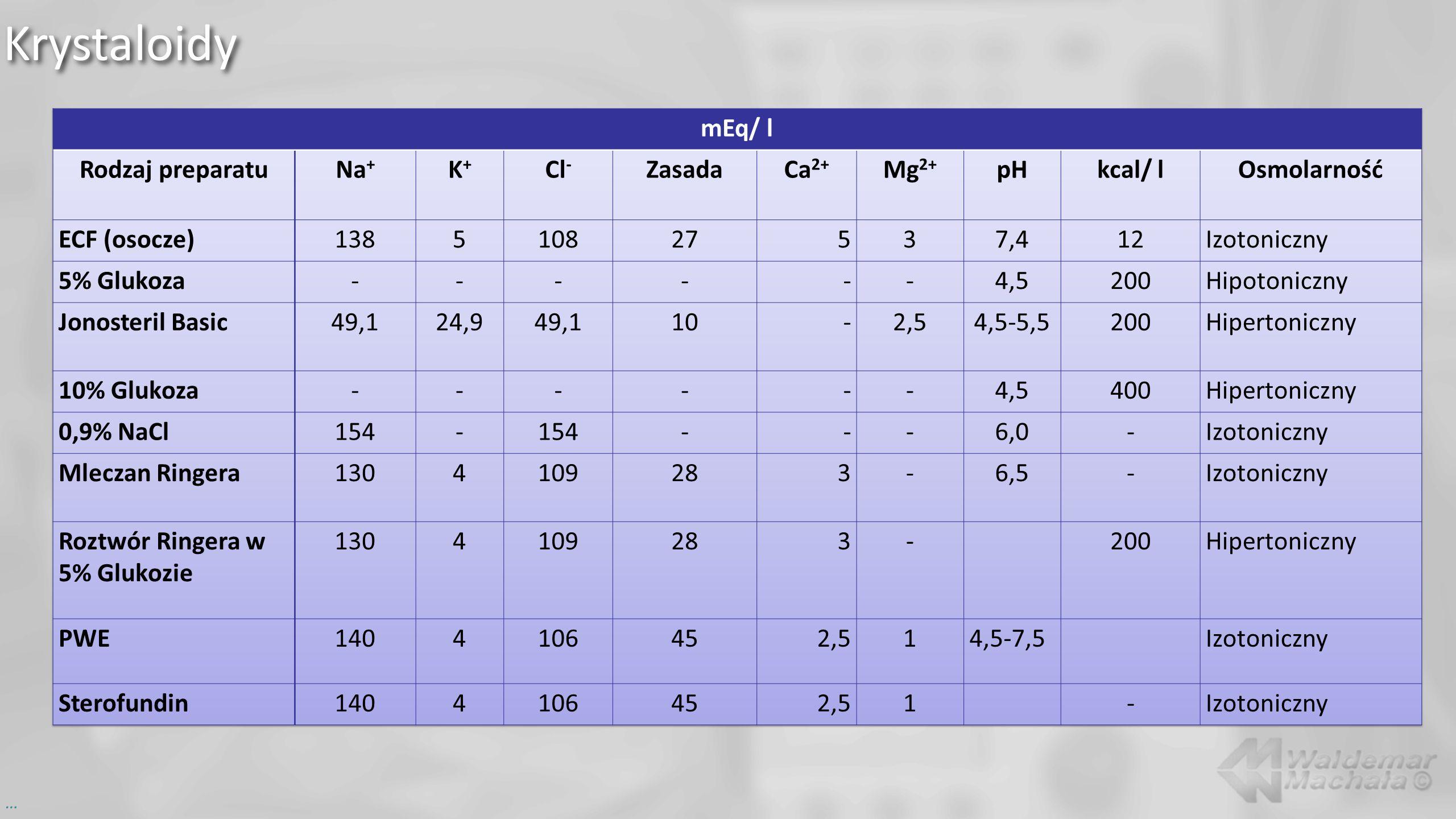 Krystaloidy mEq/ l Rodzaj preparatu Na+ K+ Cl- Zasada Ca2+ Mg2+ pH