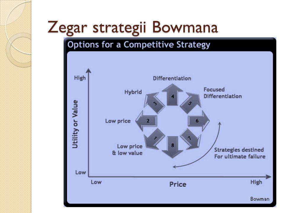 Zegar strategii Bowmana