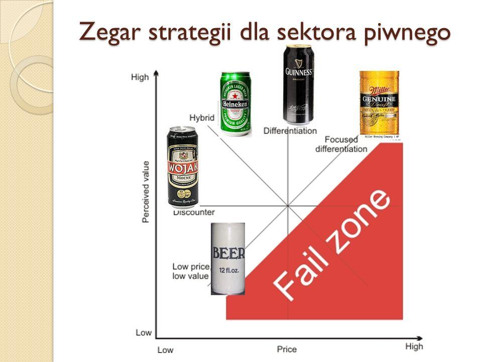 Zegar strategii dla sektora piwnego