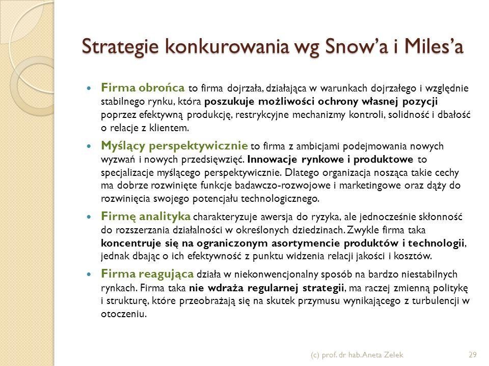 Strategie konkurowania wg Snow'a i Miles'a
