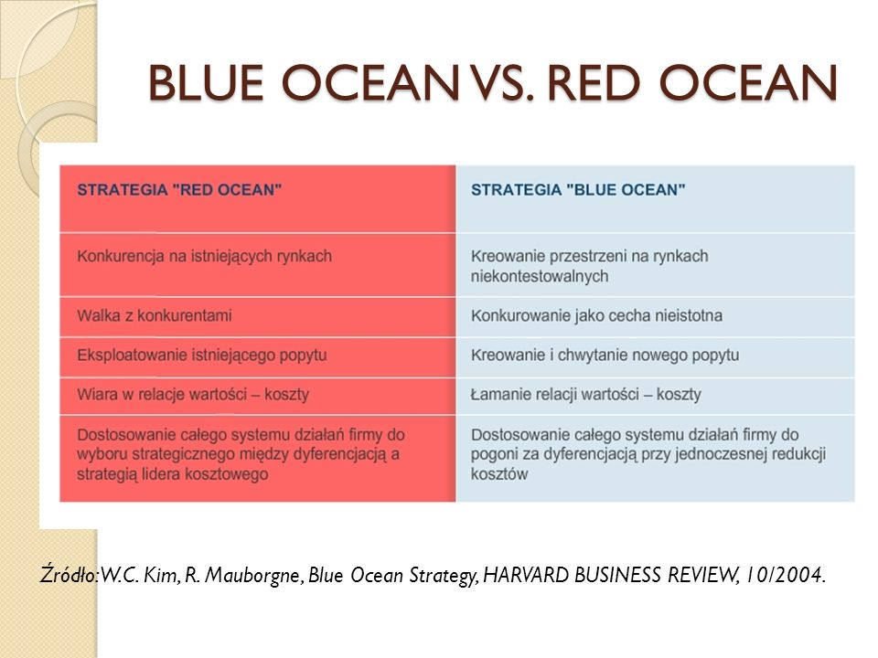 BLUE OCEAN VS. RED OCEAN Źródło: W.C. Kim, R.