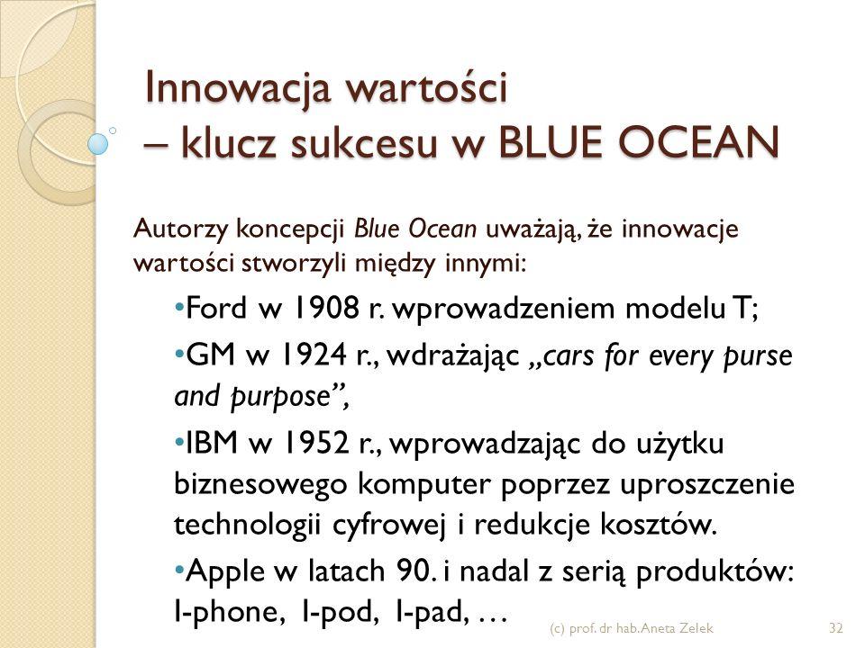 Innowacja wartości – klucz sukcesu w BLUE OCEAN