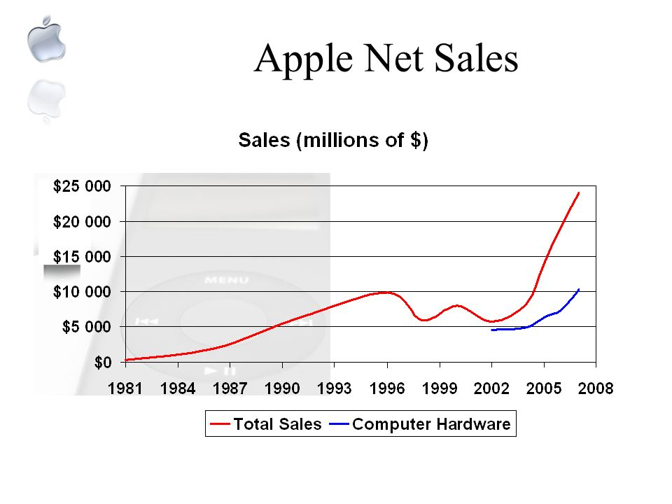 Apple Net Sales