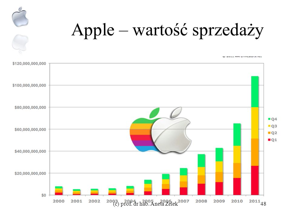 Apple – wartość sprzedaży