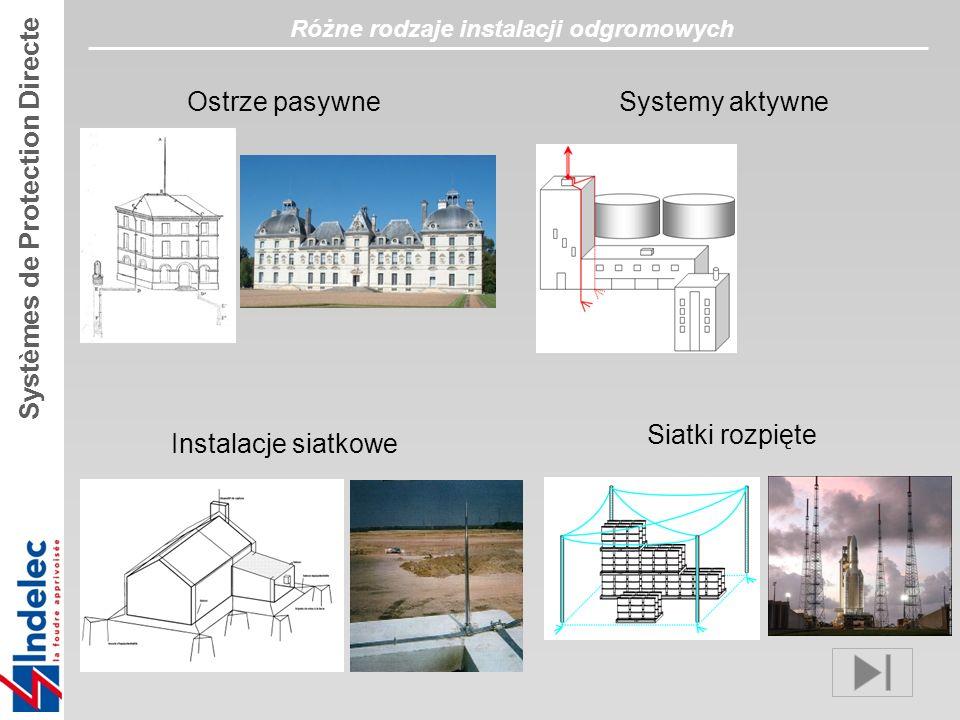 Różne rodzaje instalacji odgromowych