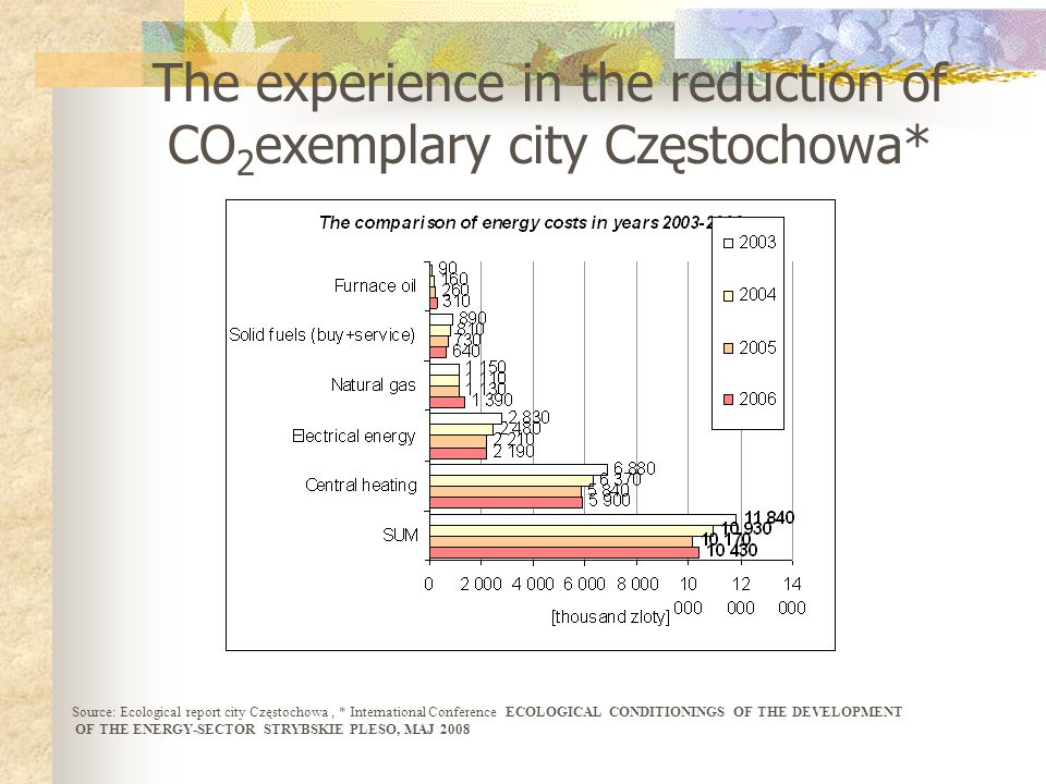 The experience in the reduction of CO2exemplary city Częstochowa*