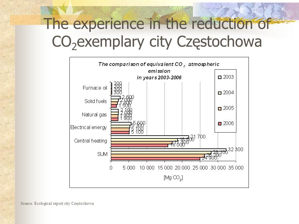 The experience in the reduction of CO2exemplary city Częstochowa