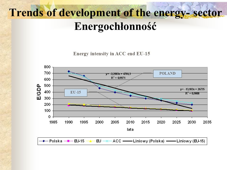 Trends of development of the energy- sector Energochłonność