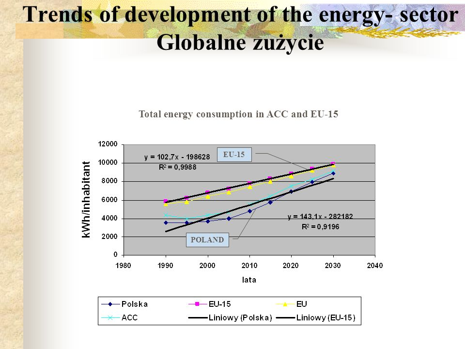 Trends of development of the energy- sector Globalne zużycie