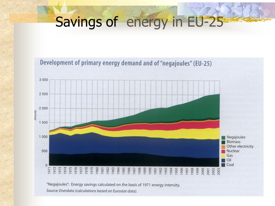 Savings of energy in EU-25