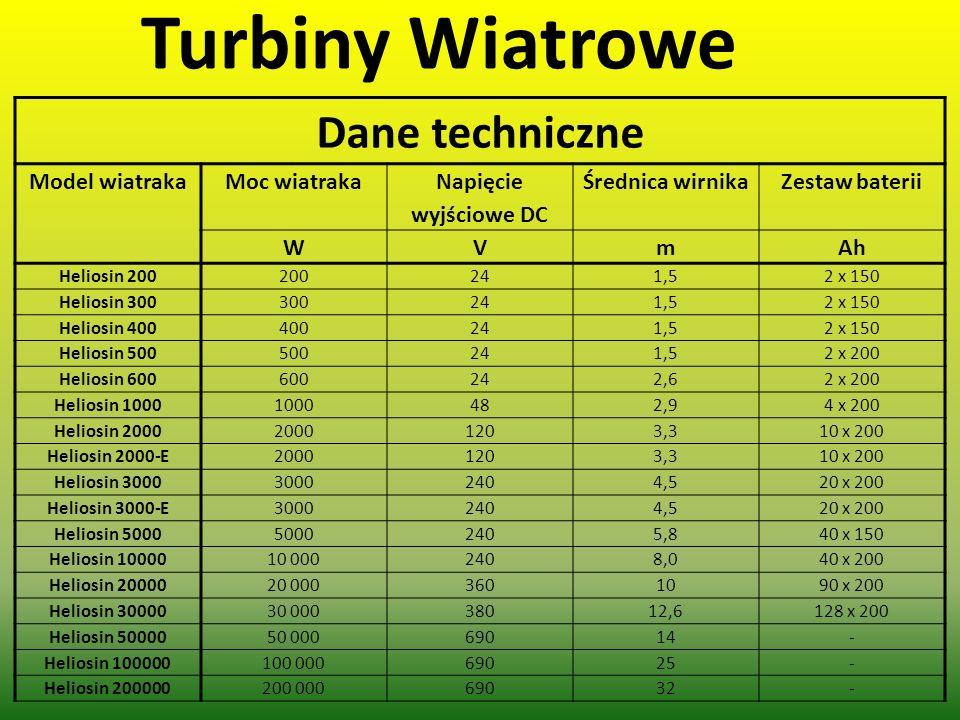 Turbiny Wiatrowe Dane techniczne Model wiatraka Moc wiatraka