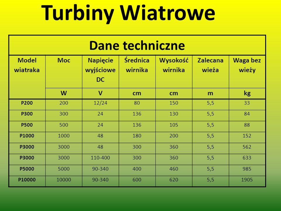 Turbiny Wiatrowe Dane techniczne Model wiatraka Moc