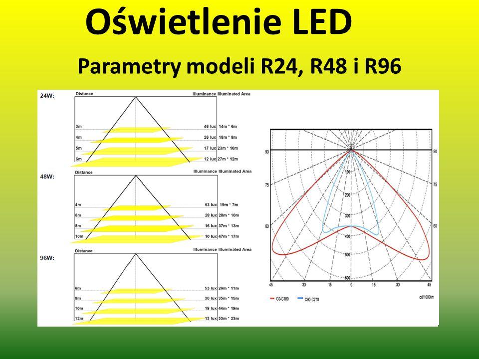 Oświetlenie LED Parametry modeli R24, R48 i R96