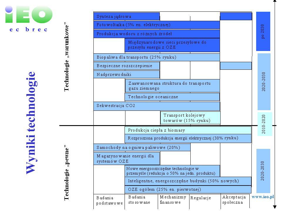 Wyniki technologie www.ieo.pl