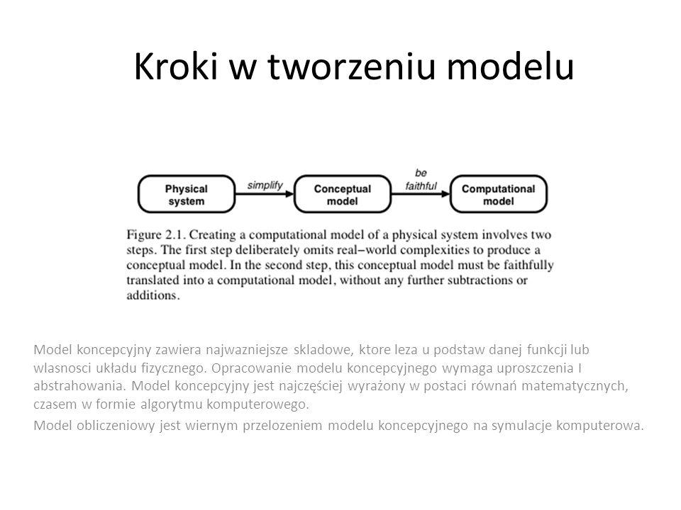 Kroki w tworzeniu modelu