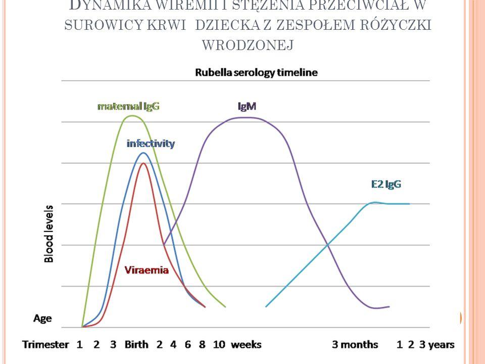Dynamika wiremii i stężenia przeciwciał w surowicy krwi dziecka z zespołem różyczki wrodzonej