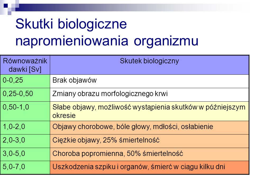 Skutki biologiczne napromieniowania organizmu
