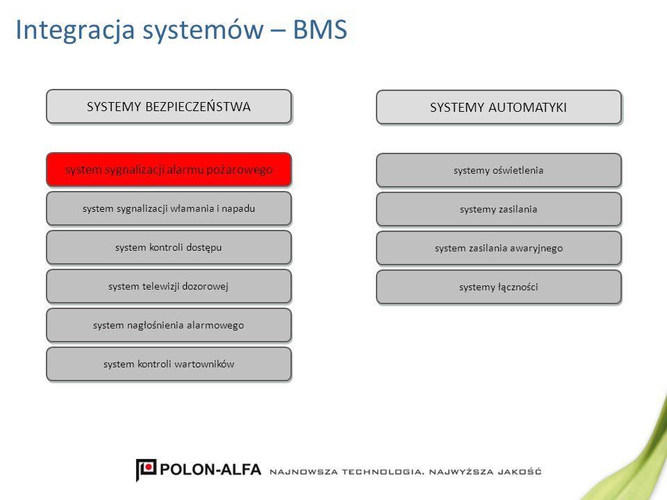 Integracja systemów – BMS