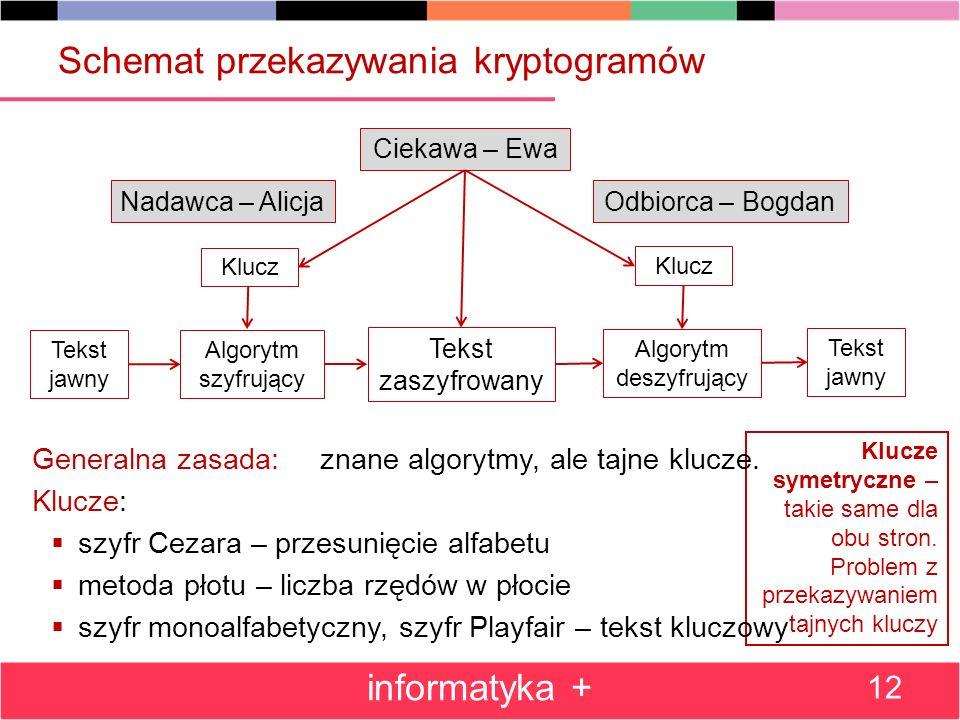 Schemat przekazywania kryptogramów
