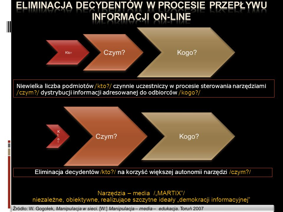 Eliminacja decydentów w procesie przepływu informacji on-line