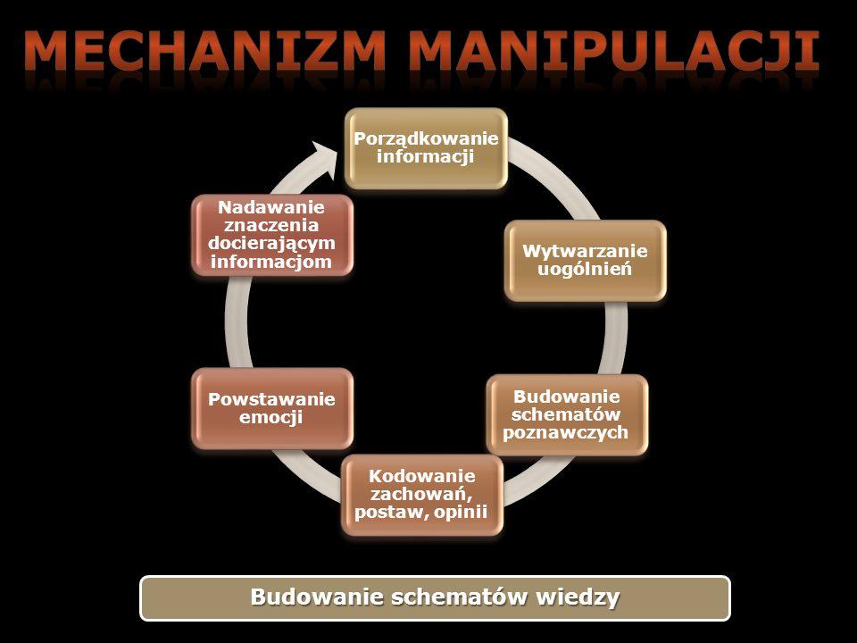 MECHANIZM MANIPULACJI