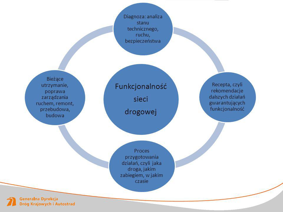 Diagnoza: analiza stanu technicznego, ruchu, bezpieczeństwa