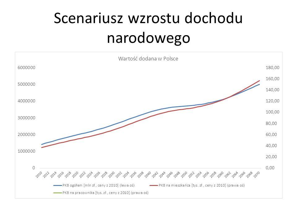 Scenariusz wzrostu dochodu narodowego