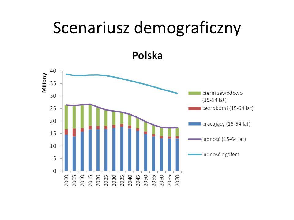 Scenariusz demograficzny