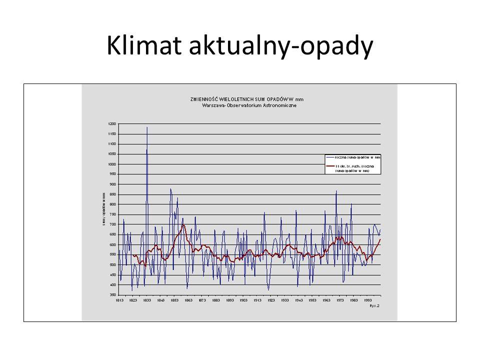 Klimat aktualny-opady