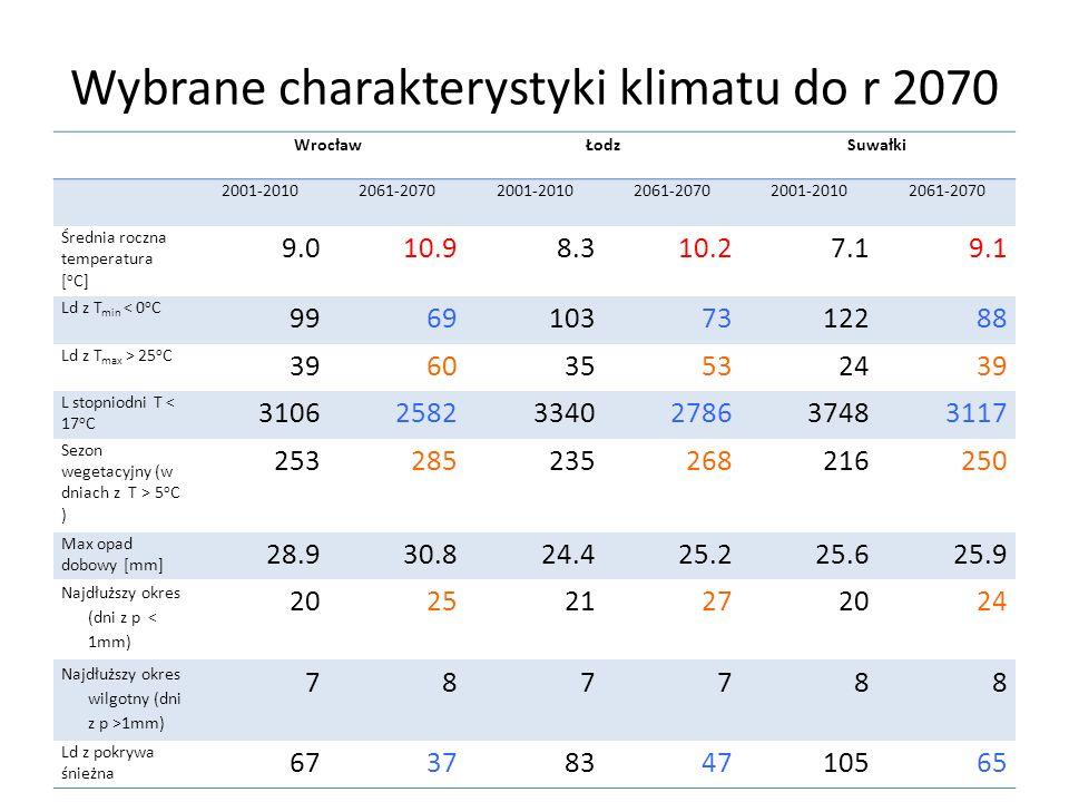Wybrane charakterystyki klimatu do r 2070
