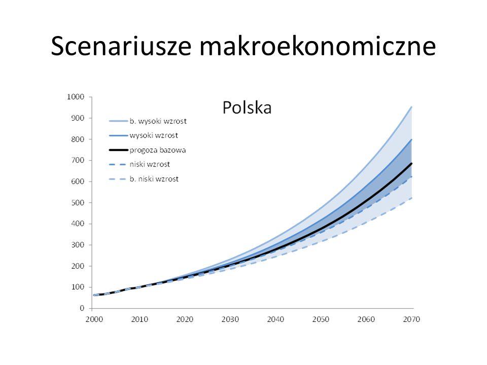 Scenariusze makroekonomiczne
