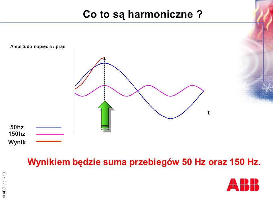 Wynikiem będzie suma przebiegów 50 Hz oraz 150 Hz.
