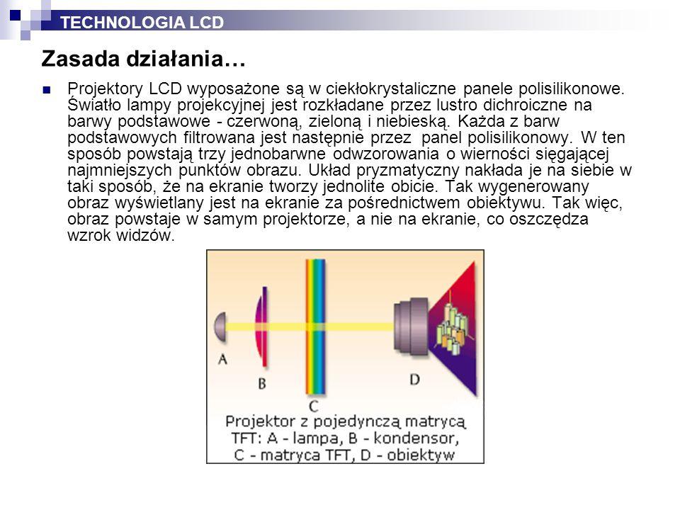 Zasada działania… TECHNOLOGIA LCD