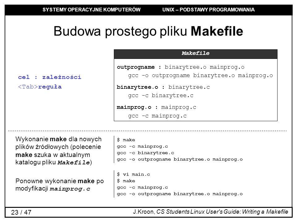 Budowa prostego pliku Makefile