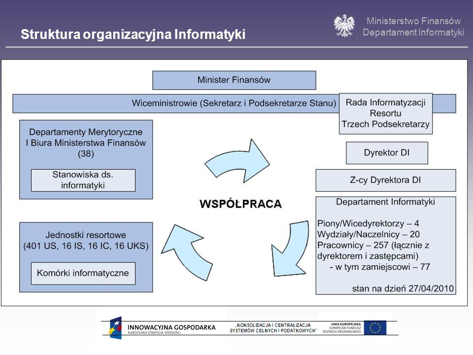 Struktura organizacyjna Informatyki