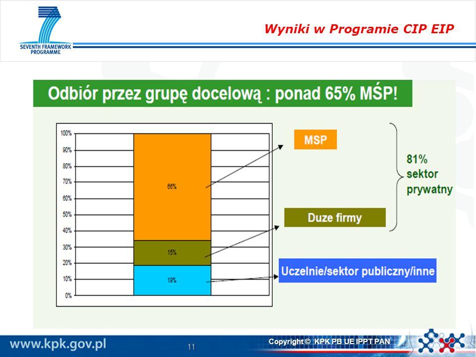 Wyniki w Programie CIP EIP