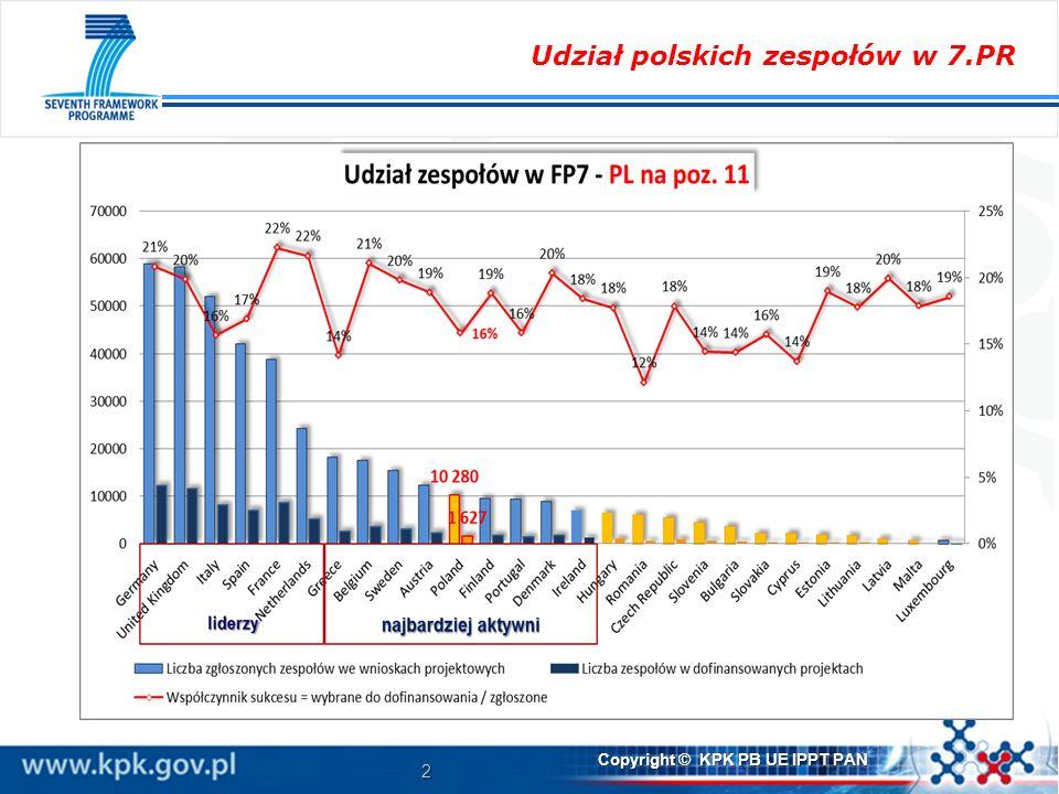 Udział polskich zespołów w 7.PR