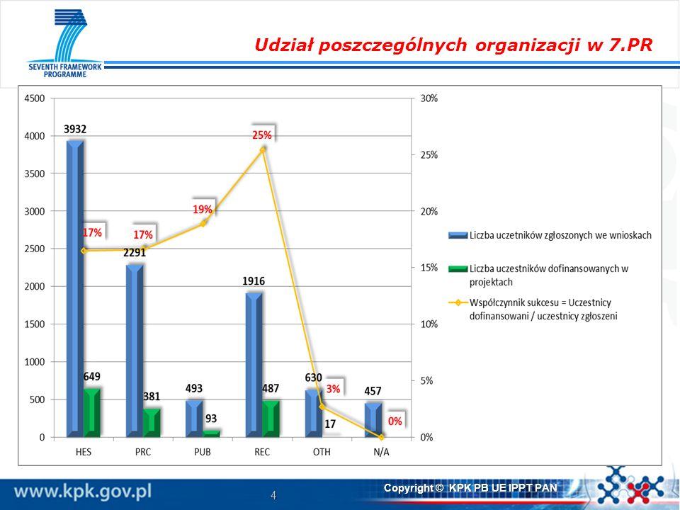 Udział poszczególnych organizacji w 7.PR