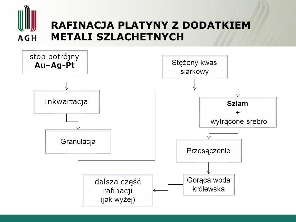 Rafinacja platyny z dodatkiem metali szlachetnych