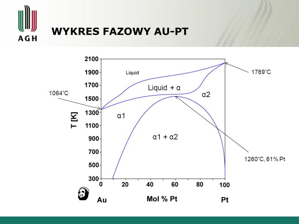 Wykres fazowy Au-Pt Liquid + α α2 α1 α1 + α2 Złoto - Platyna 1769°C