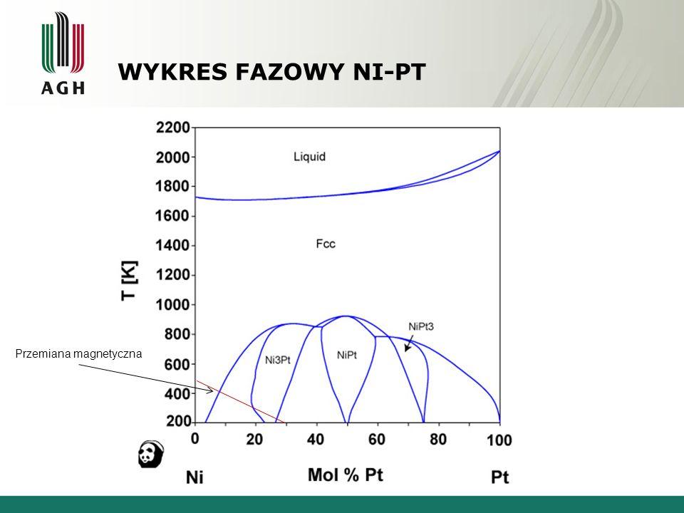 Wykres fazowy Ni-Pt Nikiel - Platyna