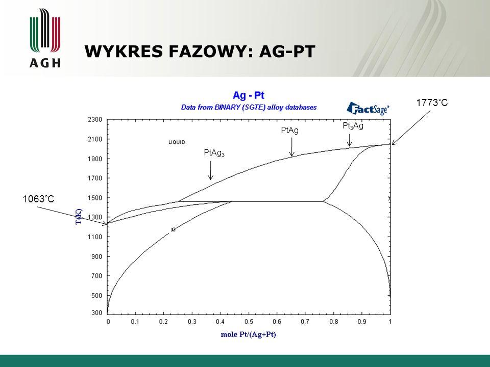 Wykres Fazowy: Ag-Pt Srebro - Platyna 1063°C 1773°C 1185° α (Pt) Pt3Ag