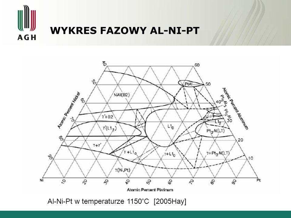 Wykres Fazowy Al-Ni-Pt