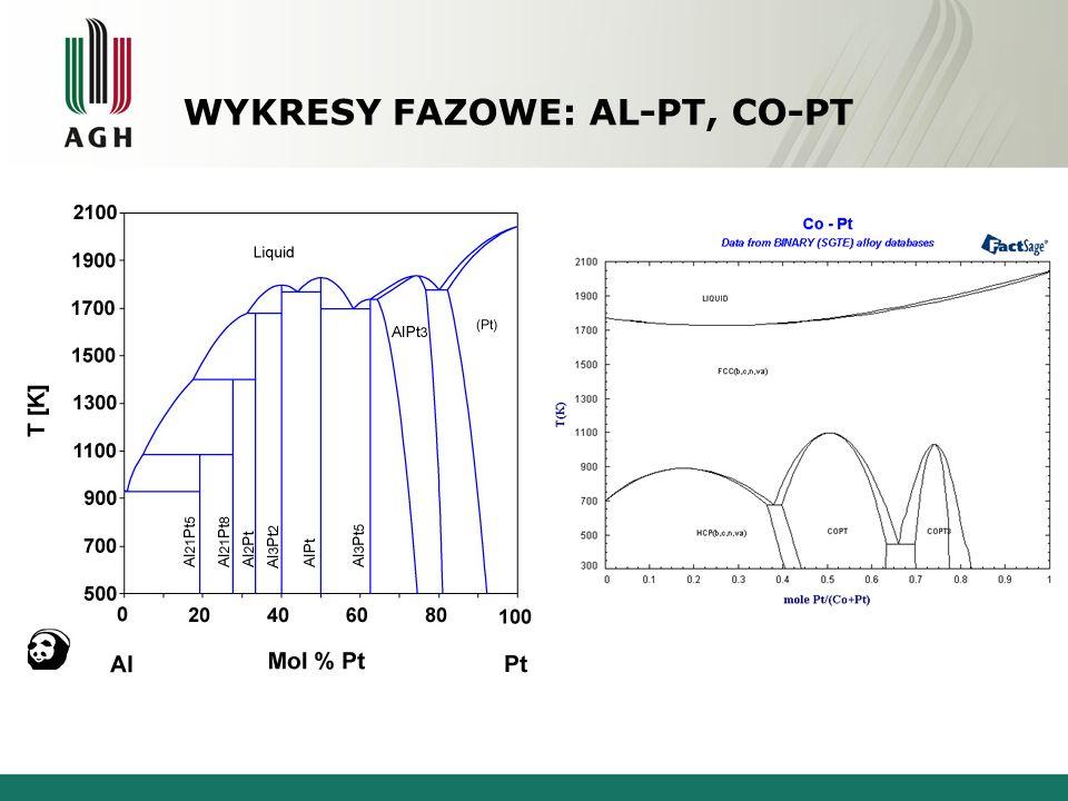 Wykresy fazowe: Al-Pt, Co-Pt