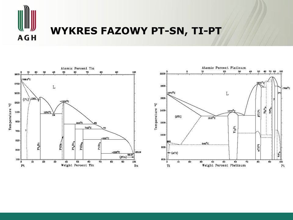 Wykres fazowy Pt-Sn, Ti-Pt